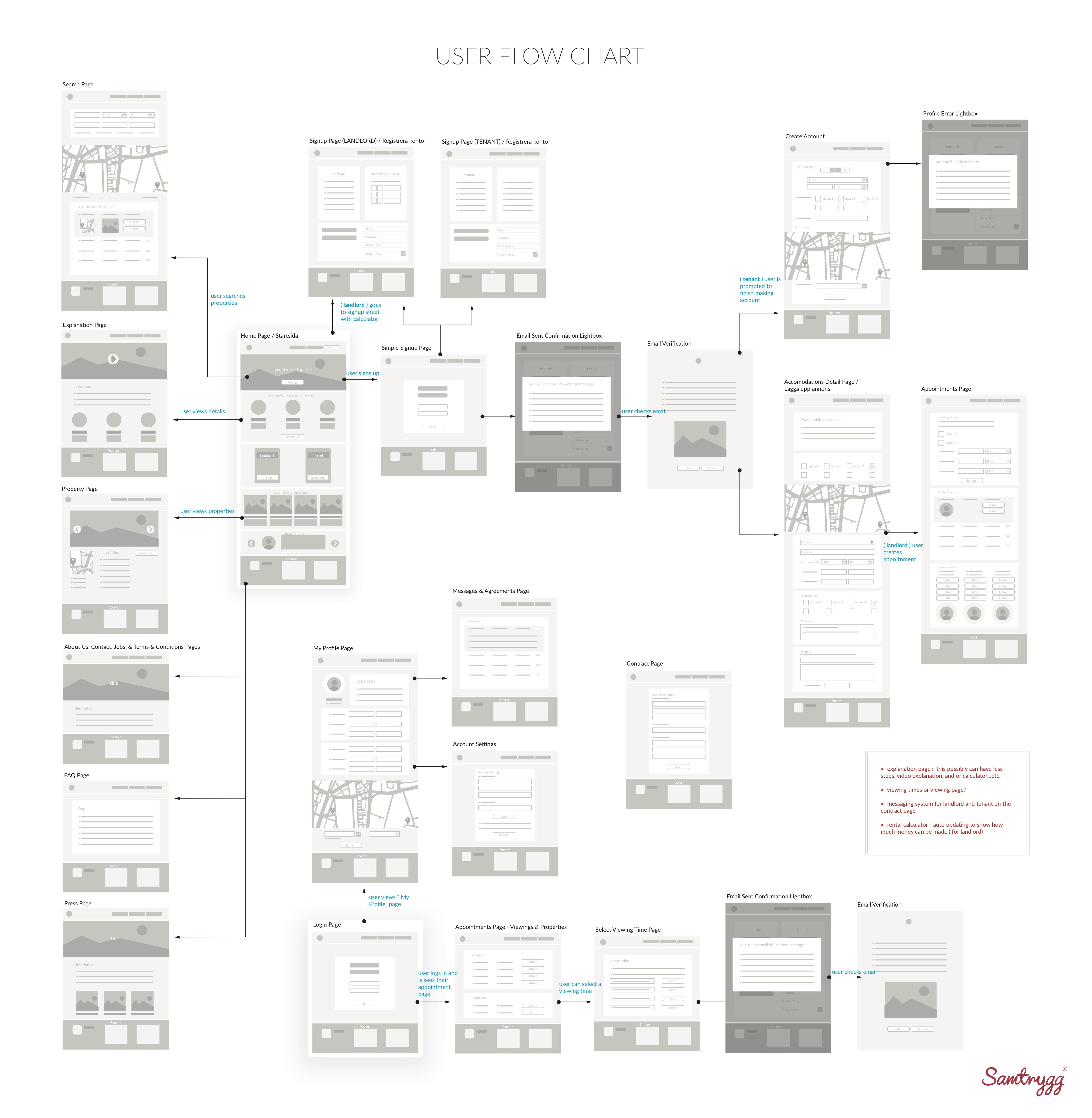 Samtrygg-userflow